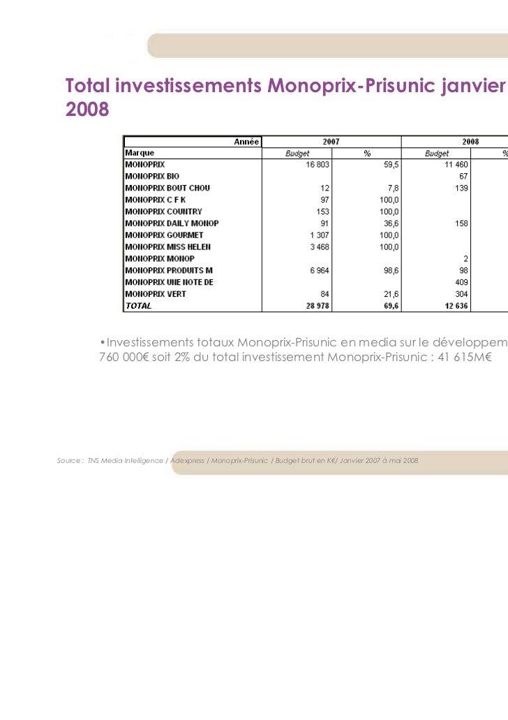 Total investissements Monoprix-Prisunic janvier 2007 à mai  2008            •Investissements totaux Monoprix-Prisunic en m...
