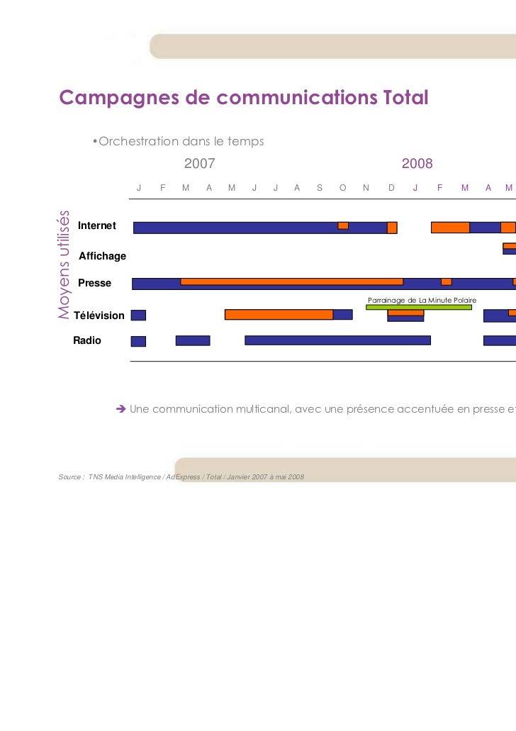 Campagnes de communications Total                     •Orchestration dans le temps                                        ...