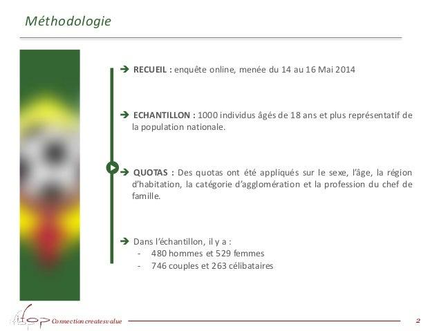 Connection createsvalue Méthodologie 2  RECUEIL : enquête online, menée du 14 au 16 Mai 2014  ECHANTILLON : 1000 individ...