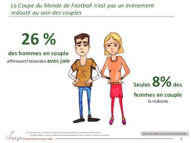 Connection createsvalue La Coupe du Monde de Football n'est pas un évènement redouté au sein des couples 3 QUESTION POSÉE ...