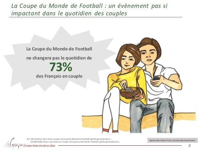 Connection createsvalue La Coupe du Monde de Football : un évènement pas si impactant dans le quotidien des couples 5 La C...
