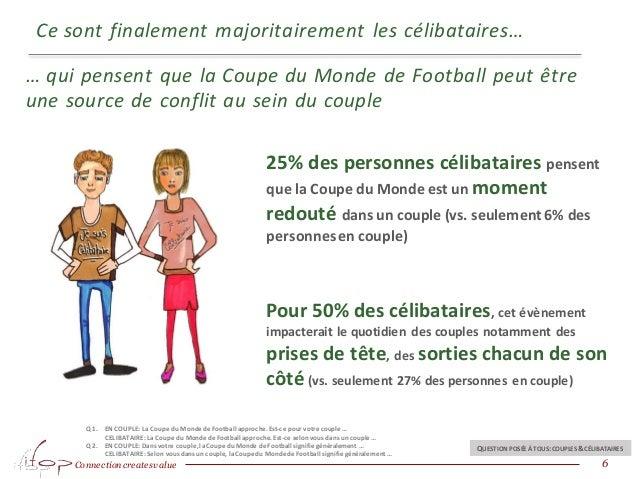 Connection createsvalue Ce sont finalement majoritairement les célibataires… 6 Q1. EN COUPLE: LaCoupe du Monde deFootball ...