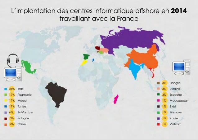 L'implantation des centres informatique offshore en 2014 travaillant avec la France 24%Inde 17% Roumanie 17% Maroc ...
