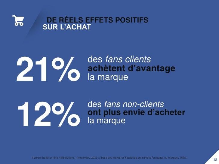 DE RÉELS EFFETS POSITIFS       SUR L'ACHAT                                          des fans clients21%                   ...