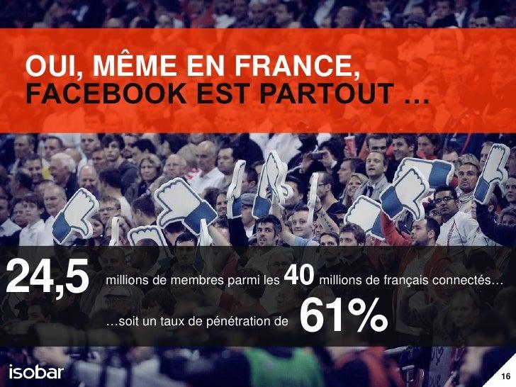 OUI, MÊME EN FRANCE,FACEBOOK EST PARTOUT …24,5   millions de membres parmi les   40 millions de français connectés…       ...