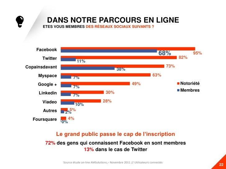 DANS NOTRE PARCOURS EN LIGNE       ETES VOUS MEMBRES DES RÉSEAUX SOCIAUX SUIVANTS ?    Facebook                           ...
