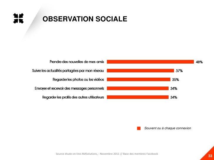 OBSERVATION SOCIALE                                                                     Souvent ou à chaque connexion  Sou...