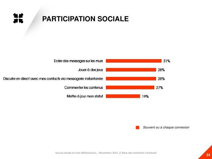 PARTICIPATION SOCIALE                                                                         Souvent                     ...