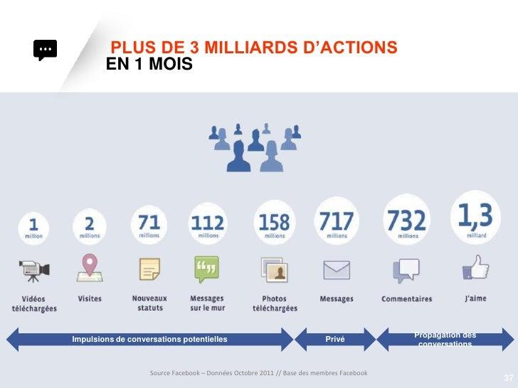 PLUS DE 3 MILLIARDS D'ACTIONS        EN 1 MOIS                                                                            ...