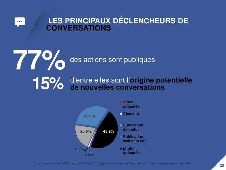 LES PRINCIPAUX DÉCLENCHEURS DE          CONVERSATIONS77%                         des actions sont publiques               ...