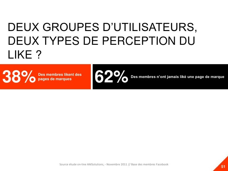 DEUX GROUPES D'UTILISATEURS,DEUX TYPES DE PERCEPTION DULIKE ?38%   Des membres likent des      pages de marques           ...