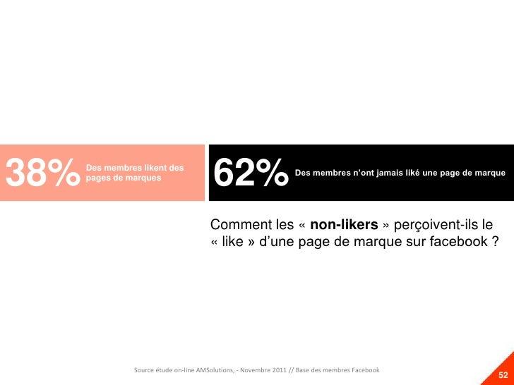 38%   Des membres likent des      pages de marques                                         62%                       Des m...