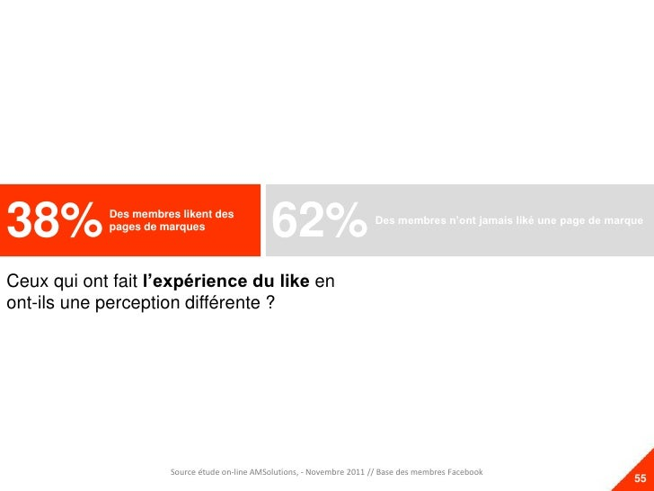 38%         Des membres likent des            pages de marques                                               62%          ...