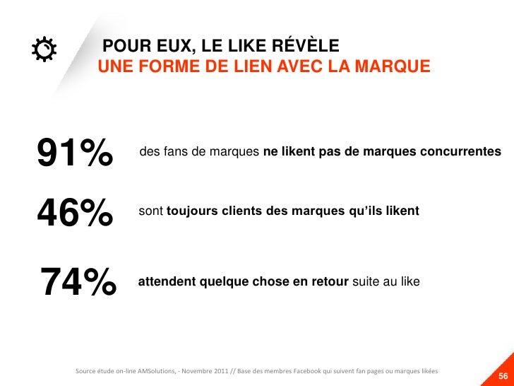 POUR EUX, LE LIKE RÉVÈLE        UNE FORME DE LIEN AVEC LA MARQUE91%                  des fans de marques ne likent pas de ...