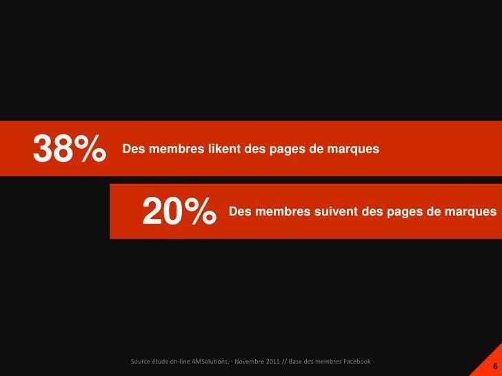 38%   Des membres likent des pages de marques          20%                         Des membres suivent des pages de marque...