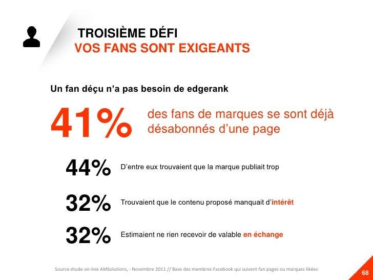 TROISIÈME DÉFI          VOS FANS SONT EXIGEANTS  Un fan déçu n'a pas besoin de edgerank53%   41%                          ...