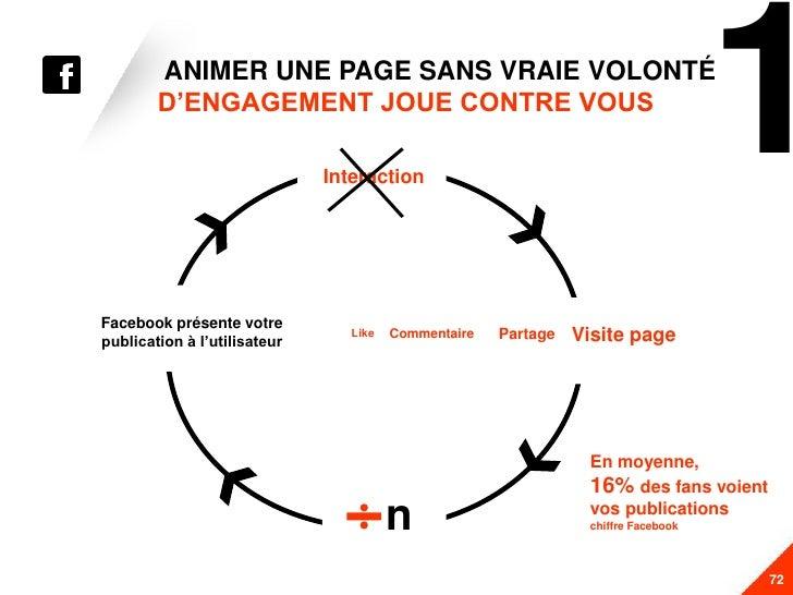 ANIMER UNE PAGE SANS VRAIE VOLONTÉ          D'ENGAGEMENT JOUE CONTRE VOUS                                Interaction      ...