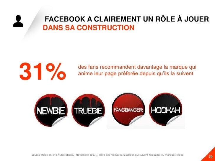FACEBOOK A CLAIREMENT UN RÔLE À JOUER          DANS SA CONSTRUCTION  31%53%                                      des fans ...