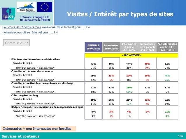 105 L'Europe s'engage à la Réunion avec le FEDER « Au cours des 2 derniers mois, avez-vous utilisé Internet pour … ? » « A...