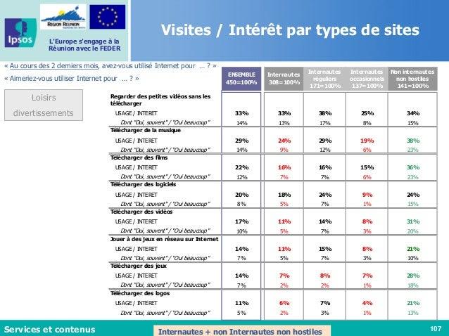 107 L'Europe s'engage à la Réunion avec le FEDER « Au cours des 2 derniers mois, avez-vous utilisé Internet pour … ? » « A...