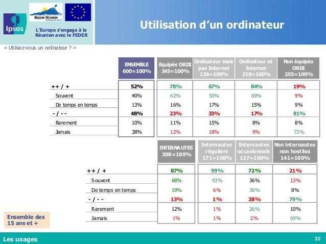 32 L'Europe s'engage à la Réunion avec le FEDER Utilisation d'un ordinateur « Utilisez-vous un ordinateur ? » Les usages E...