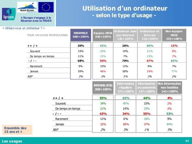 34 L'Europe s'engage à la Réunion avec le FEDER Utilisation d'un ordinateur - selon le type d'usage - « Utilisez-vous un o...