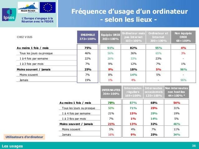 36 L'Europe s'engage à la Réunion avec le FEDER Fréquence d'usage d'un ordinateur - selon les lieux - Les usages Utilisate...