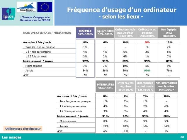 38 L'Europe s'engage à la Réunion avec le FEDER Les usages INTERNAUTES 304=100% Internautes réguliers 169=100% Internautes...