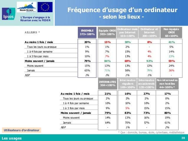 39 L'Europe s'engage à la Réunion avec le FEDER Les usages INTERNAUTES 304=100% Internautes réguliers 169=100% Internautes...