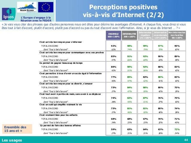 44 L'Europe s'engage à la Réunion avec le FEDER Perceptions positives vis-à-vis d'Internet (2/2) « Je vais vous citer des ...