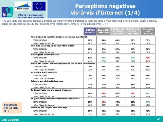 45 L'Europe s'engage à la Réunion avec le FEDER Perceptions négatives vis-à-vis d'Internet (1/4) « Je vais vous citer d'au...