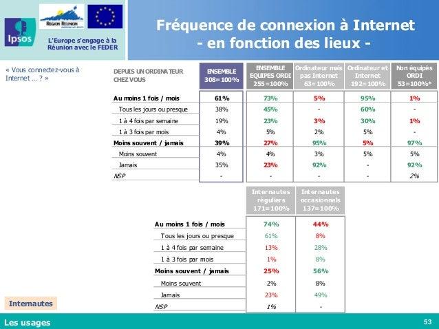 53 L'Europe s'engage à la Réunion avec le FEDER Fréquence de connexion à Internet - en fonction des lieux - « Vous connect...