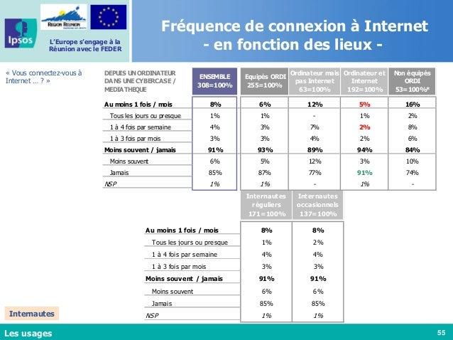 55 L'Europe s'engage à la Réunion avec le FEDER Fréquence de connexion à Internet - en fonction des lieux - « Vous connect...