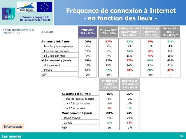 56 L'Europe s'engage à la Réunion avec le FEDER Fréquence de connexion à Internet - en fonction des lieux - « Vous connect...