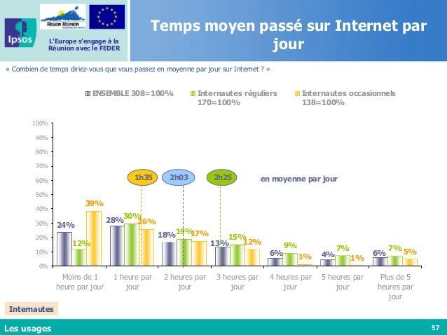 57 L'Europe s'engage à la Réunion avec le FEDER Temps moyen passé sur Internet par jour « Combien de temps diriez-vous que...