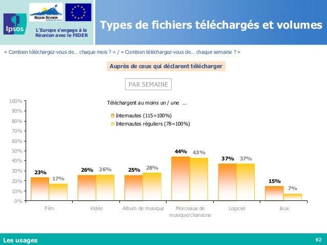 62 L'Europe s'engage à la Réunion avec le FEDER Types de fichiers téléchargés et volumes « Combien téléchargez-vous de… ch...
