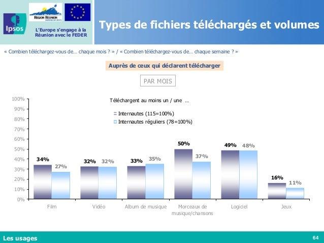 64 L'Europe s'engage à la Réunion avec le FEDER Types de fichiers téléchargés et volumes « Combien téléchargez-vous de… ch...
