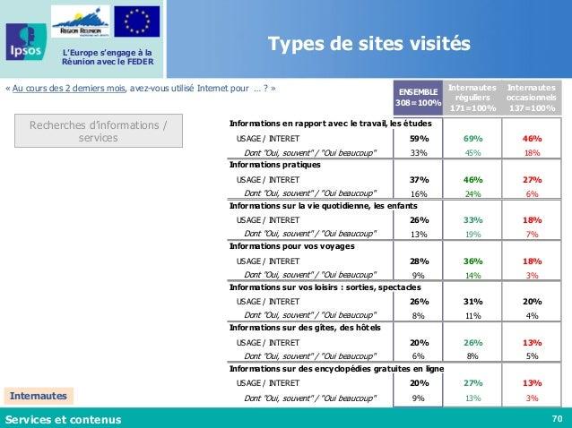 70 L'Europe s'engage à la Réunion avec le FEDER « Au cours des 2 derniers mois, avez-vous utilisé Internet pour … ? » Serv...