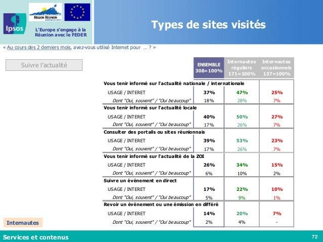 72 L'Europe s'engage à la Réunion avec le FEDER « Au cours des 2 derniers mois, avez-vous utilisé Internet pour … ? » Serv...