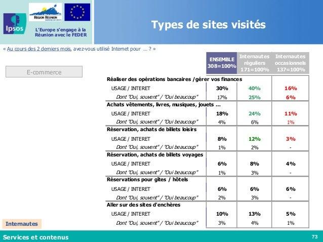 73 L'Europe s'engage à la Réunion avec le FEDER « Au cours des 2 derniers mois, avez-vous utilisé Internet pour … ? » Serv...