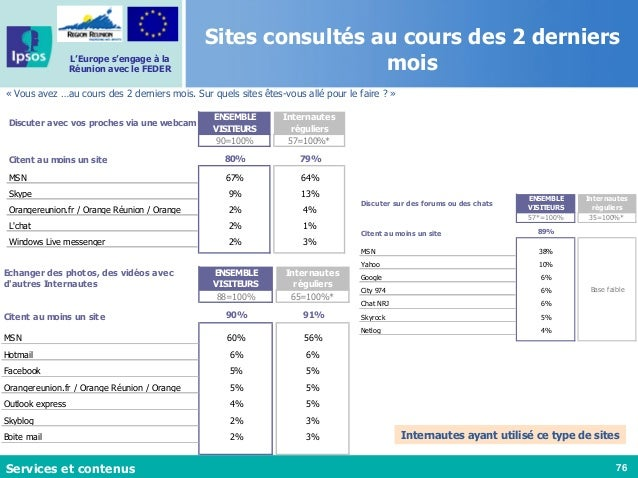76 L'Europe s'engage à la Réunion avec le FEDER « Vous avez …au cours des 2 derniers mois. Sur quels sites êtes-vous allé ...