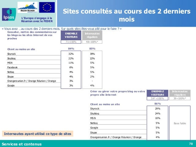 78 L'Europe s'engage à la Réunion avec le FEDER Sites consultés au cours des 2 derniers mois « Vous avez …au cours des 2 d...
