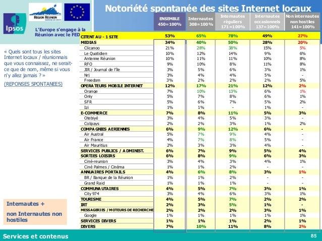 85 L'Europe s'engage à la Réunion avec le FEDER Notoriété spontanée des sites Internet locaux « Quels sont tous les sites ...