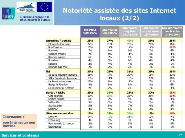 87 L'Europe s'engage à la Réunion avec le FEDER Notoriété assistée des sites Internet locaux (2/2) Internautes + non Inter...