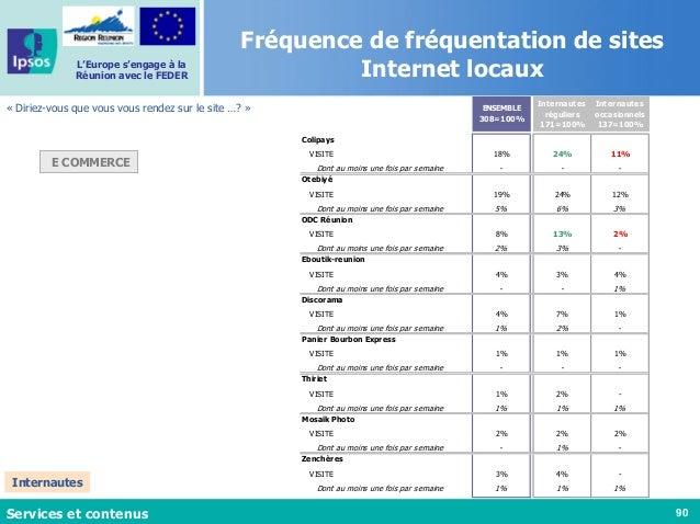 90 L'Europe s'engage à la Réunion avec le FEDER Fréquence de fréquentation de sites Internet locaux « Diriez-vous que vous...