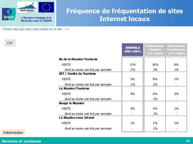 92 L'Europe s'engage à la Réunion avec le FEDER Fréquence de fréquentation de sites Internet locaux « Diriez-vous que vous...