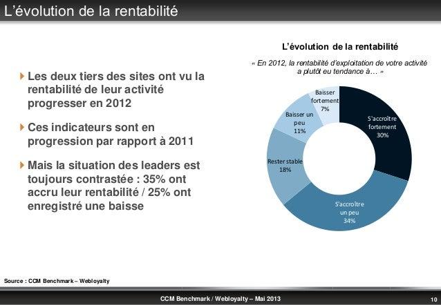 © Benchmark Group 2010 10CCM Benchmark / Webloyalty – Mai 2013L'évolution de la rentabilité Les deux tiers des sites ont ...