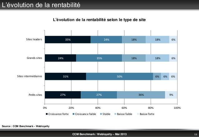 © Benchmark Group 2010 11CCM Benchmark / Webloyalty – Mai 2013L'évolution de la rentabilité27%31%24%35%27%50%35%24%36%6%18...