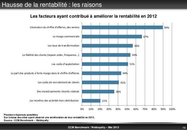 © Benchmark Group 2010 13CCM Benchmark / Webloyalty – Mai 2013Hausse de la rentabilité : les raisonsPlusieurs réponses pos...