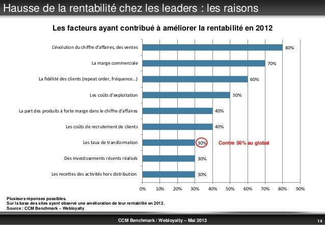 © Benchmark Group 2010 14CCM Benchmark / Webloyalty – Mai 2013Hausse de la rentabilité chez les leaders : les raisonsPlusi...